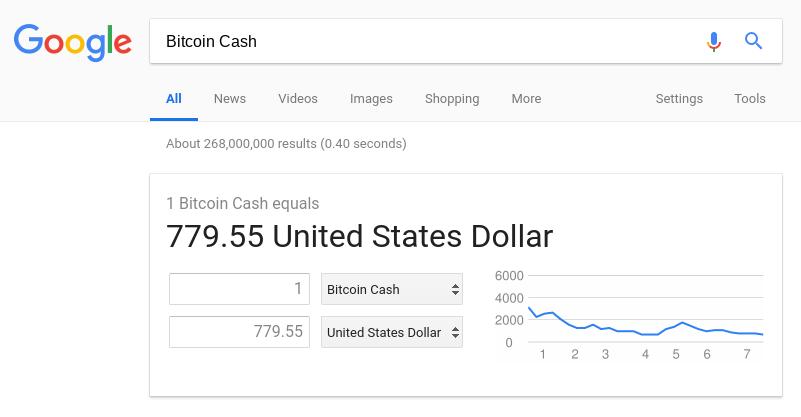 Google конвертер bitcoin cash