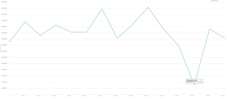 хешрейт, по сути, увеличился с 27 по 28 июня