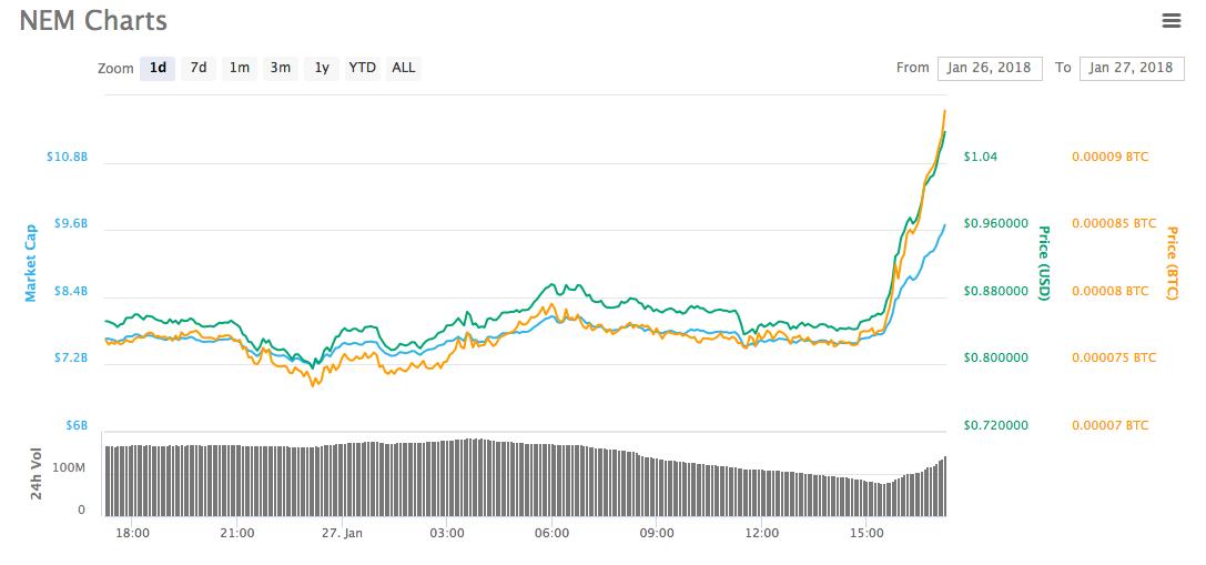 NEM также положительно отреагировал на эти новости и цена на эту криптовалюту выросла почти на 30%