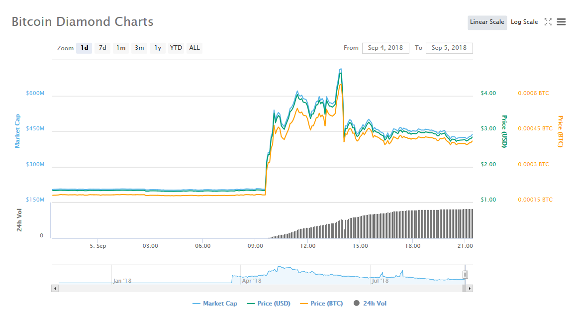 Bitcoin Diamond (BCD), вырос более чем на 113 процентов всего за сутки.