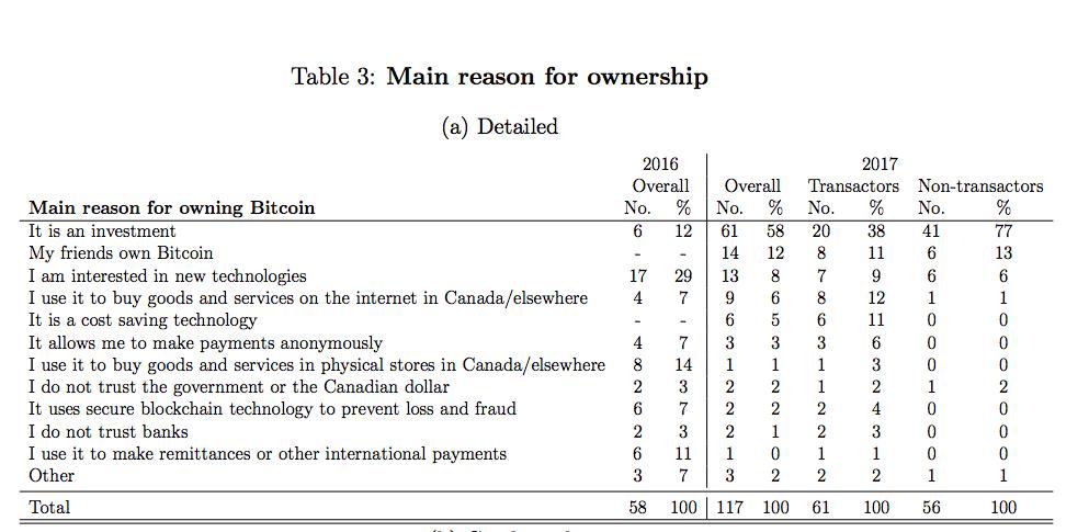 58% канадцев инвестировали в биткоин