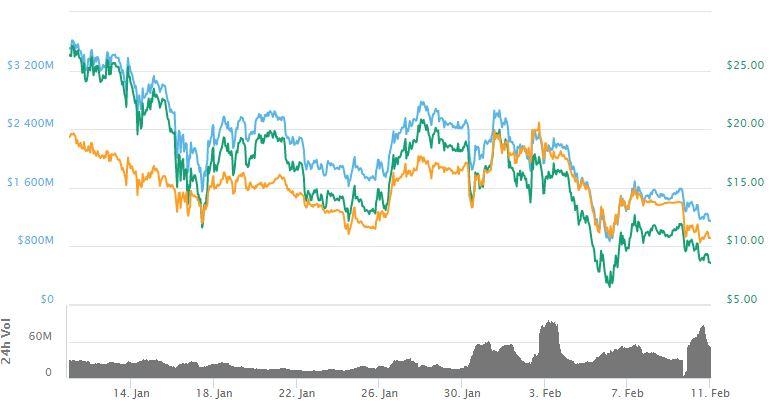 цена на Nano упала с 11,78 долларов до 9,12 долларов США и до сих пор находится в нисходящем тренде