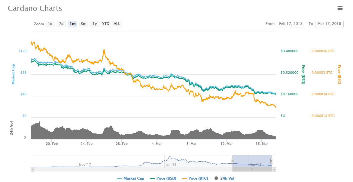 Цена на ADA в марте  соответствовала рынку и находится в нисходящем тренде